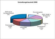 Rechnung-2009-Ausgaben