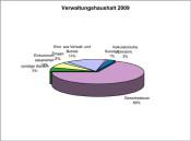 Rechnung-2009-Einnahmen